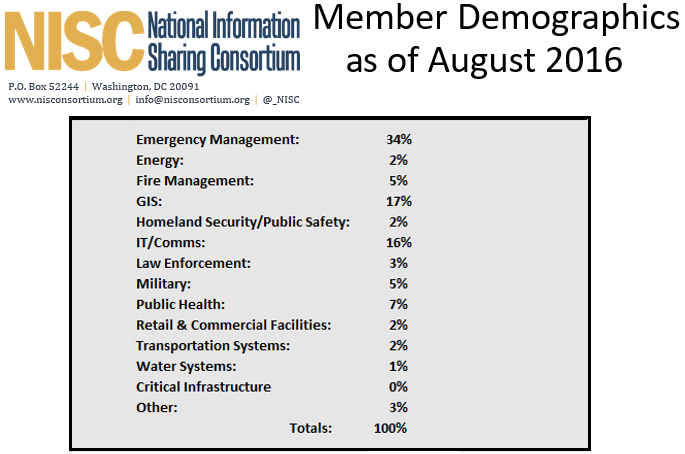 screenshot of xls table showing membership, fall 2016